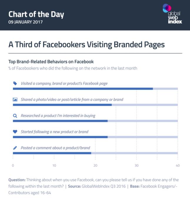 Estudio páginas Facebook
