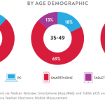 Informe Nielsen Social