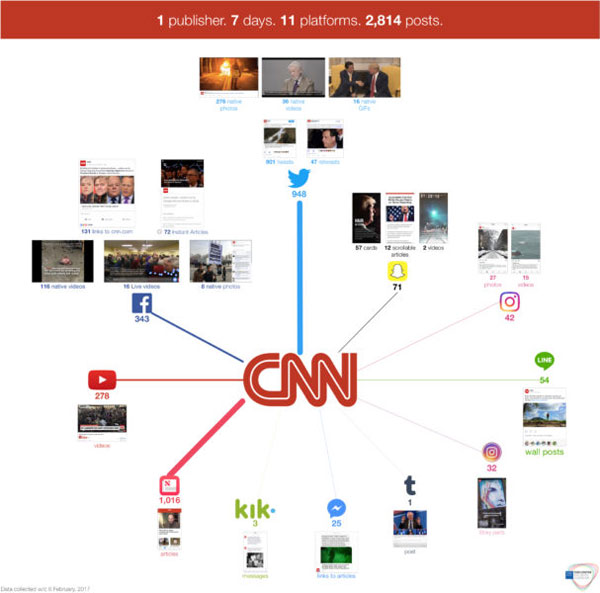Así gestionan la presencia en redes sociales en CNN
