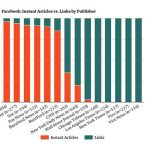 Así gestionan la presencia en redes sociales 3 grandes medios