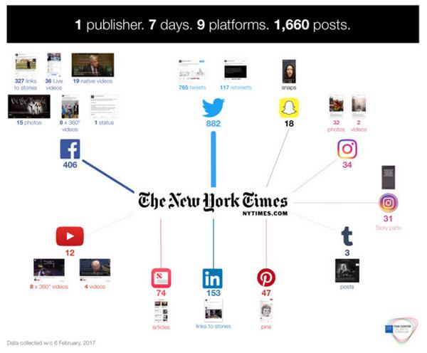 Así gestionan la presencia en redes sociales en NYT