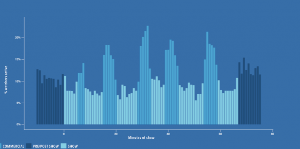 Consumo de Facebook durante la publicidad en televisión