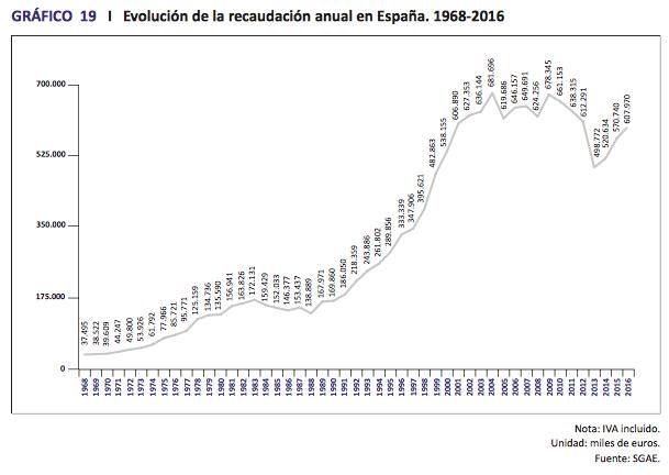 Anuario SGAE 2017 Evolución de la recaudación anual en España. 1968-2016
