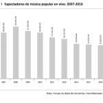 Espectadores de música popular en vivo. 2007-2016