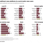 Estudio Pew Research plataformas sociales