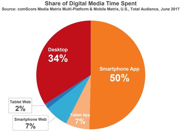 estudio sobre el uso del móvil en 2017