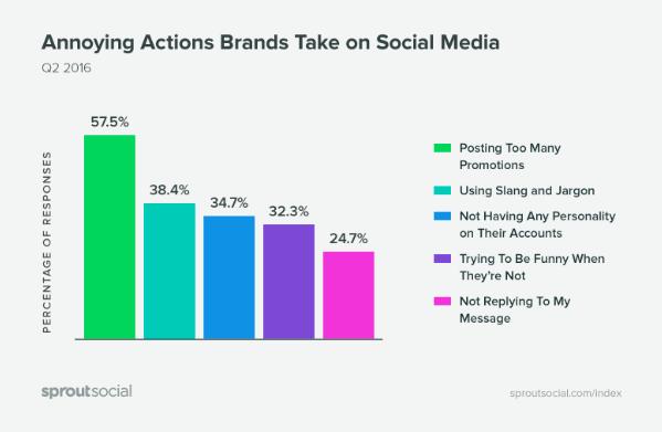 comportamientos molestos en redes sociales