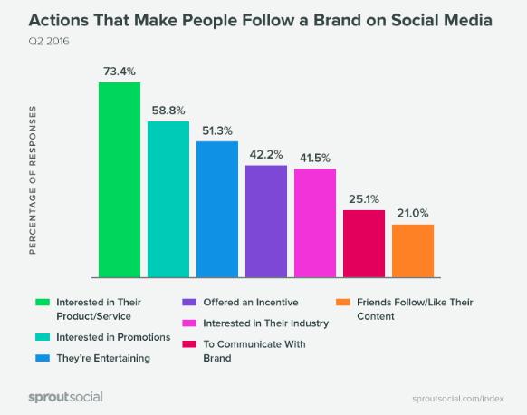buenas maneras marcas en redes sociales