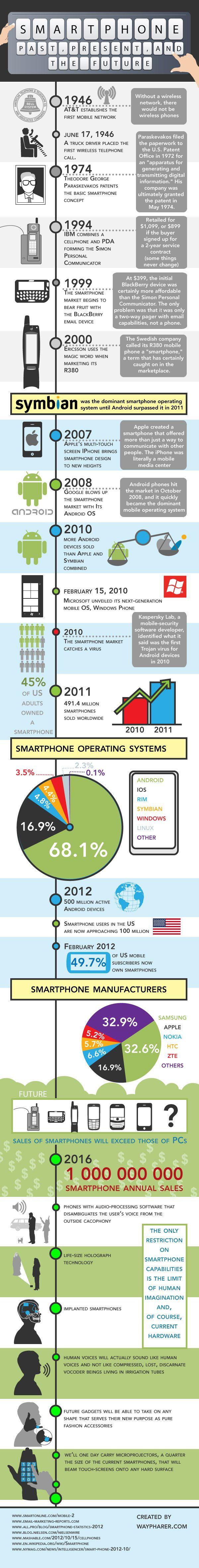 Presente, futuro y pasado de los móviles