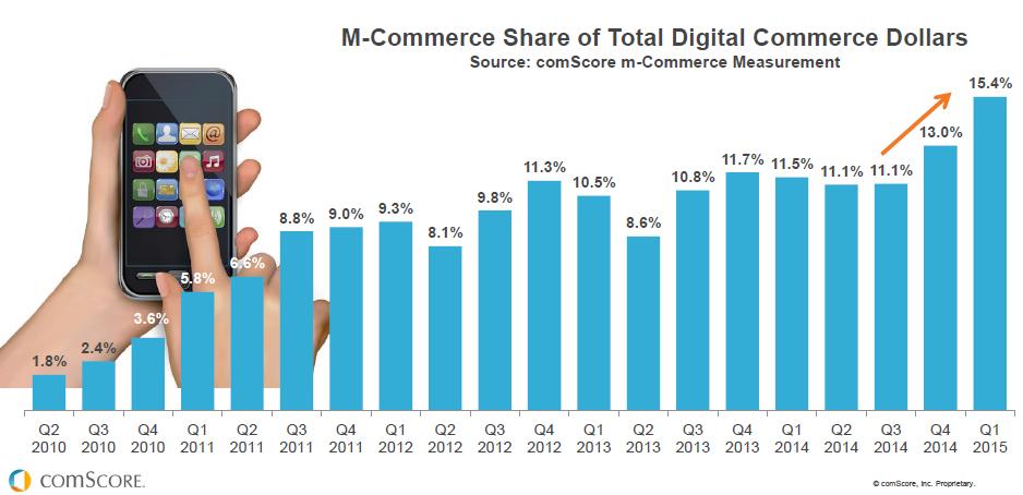 Evolución del m-Commerce