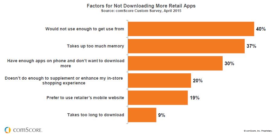 Obstáculos para la generalización de apps móviles de minoristas